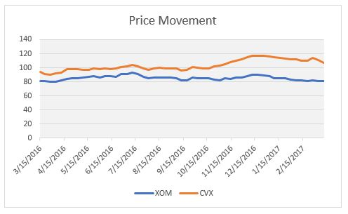 xom cvx price