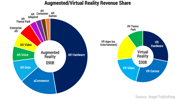 0b4d5f6deda0 The One Chart Every Virtual Reality Investor Should See