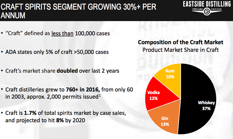 Craft Spirit Segment Growth