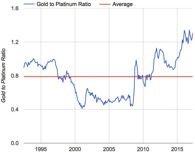 gold%2Fplatratio apr 6 2017