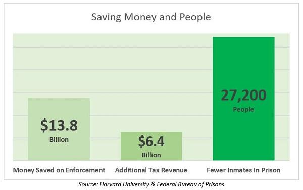 legal weed savings