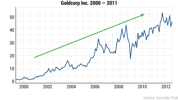 wsu-magic-goldcorp