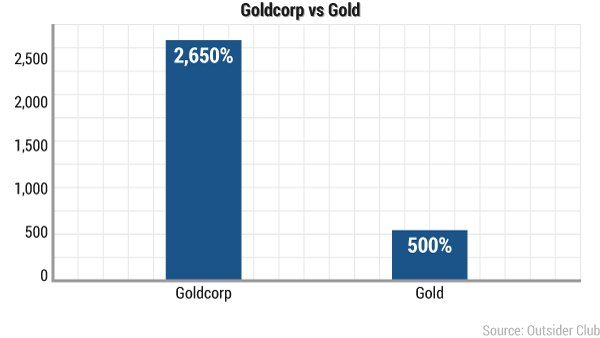 wsu-magic-goldcorp-gold