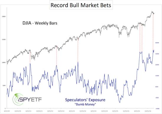 record bull market bets
