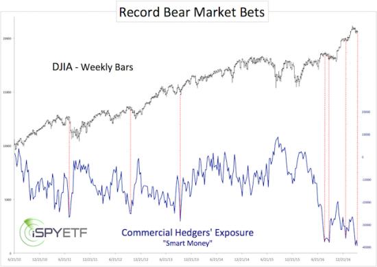 record bear market bets