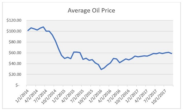 2014-2017 Oil Prices