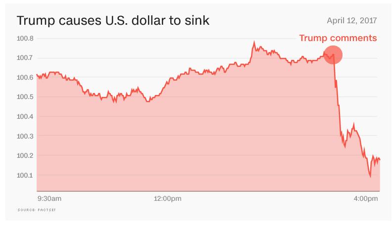 Trump dollar comment apr 13 017