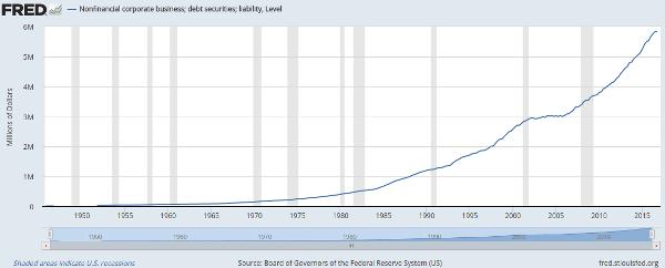 FRED nonfin corp debt