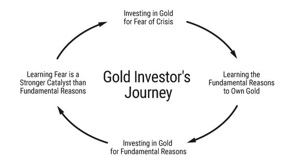 Gold Investor's Journey