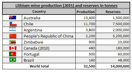 lithium production global