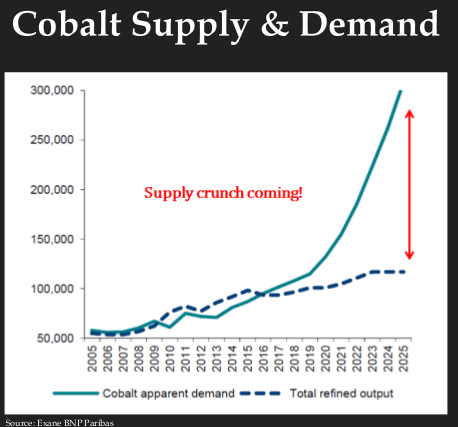 Cobalt Supply and Demand