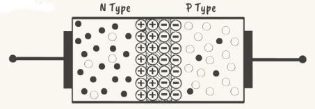 p-type n-type