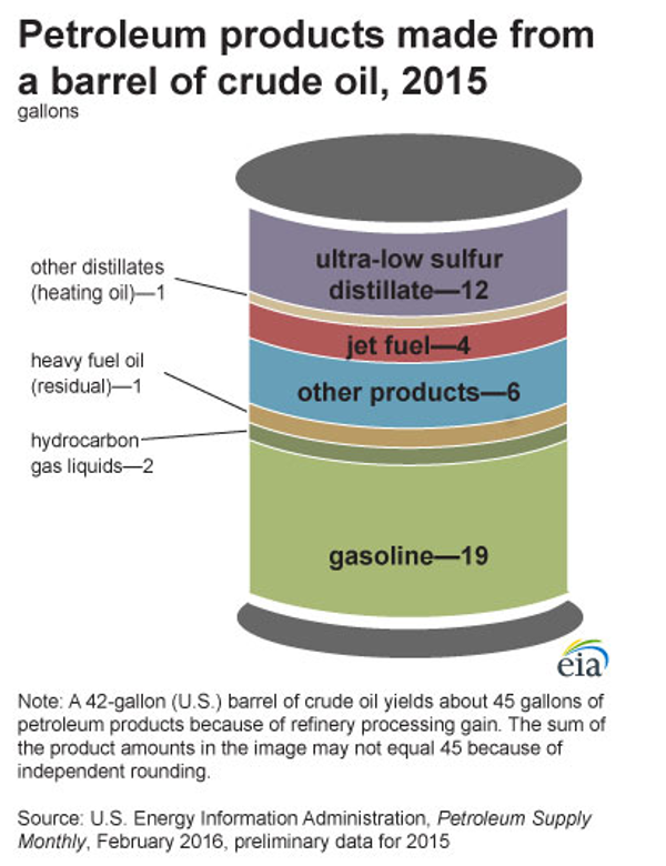 petroleum products chart