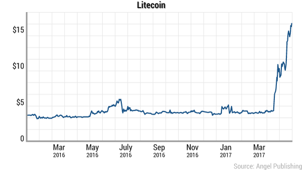 digital-currency-litecoin