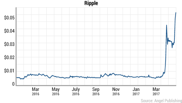 digital-currency-ripple