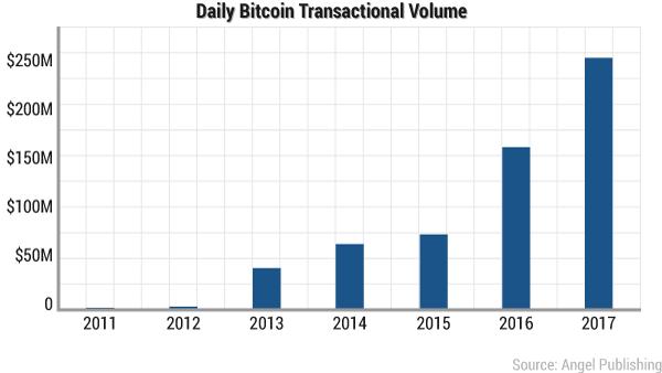 ssf-bitcoin-volume