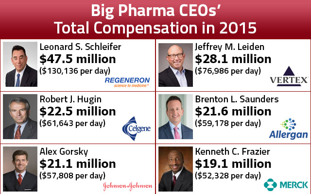 pharma ceo compensation