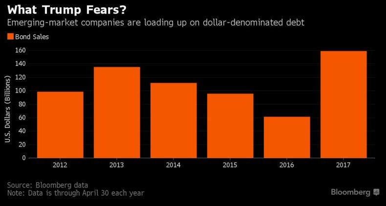 em dollar debt