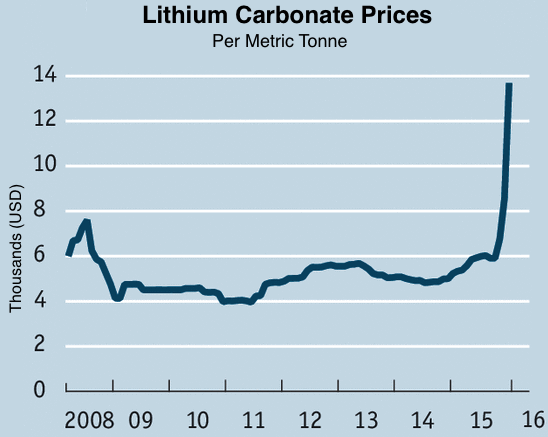 Lithium Carbonate Price