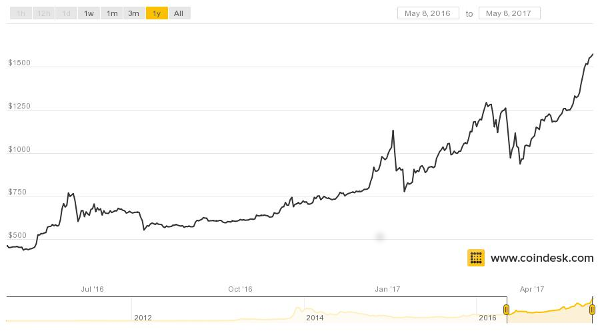 coindesk graph of bitcoin