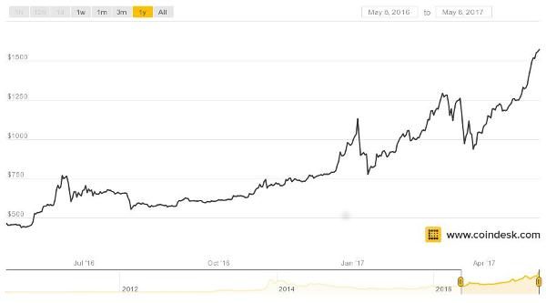 Bitocoin graph