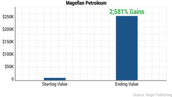 cao-mexican-oil-magellan2