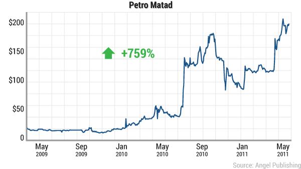 cao-mexican-oil-petro