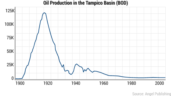 za u0026dunia       gulf mexico          why    in mexico  production costs are about  9 60 barrel