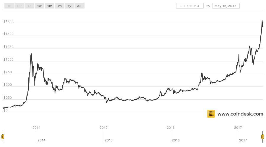 Bitcoin Chart Crypto Resource