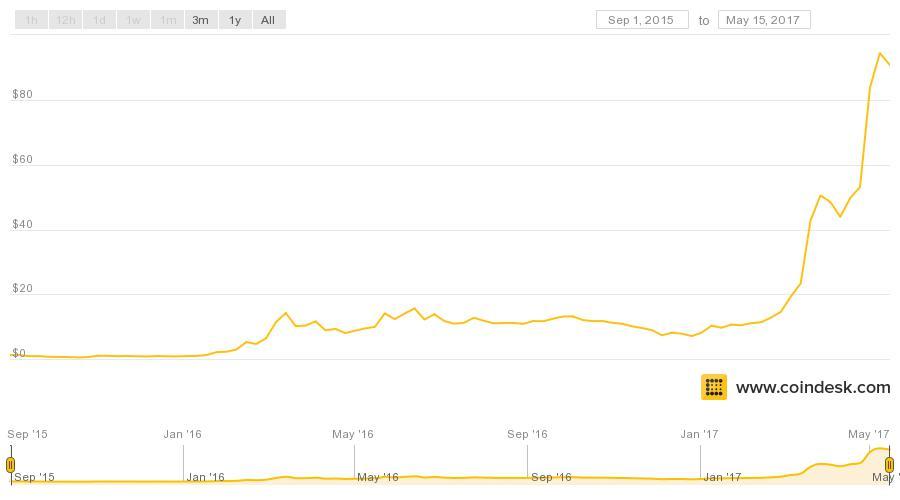 ethereum chart crypto resource