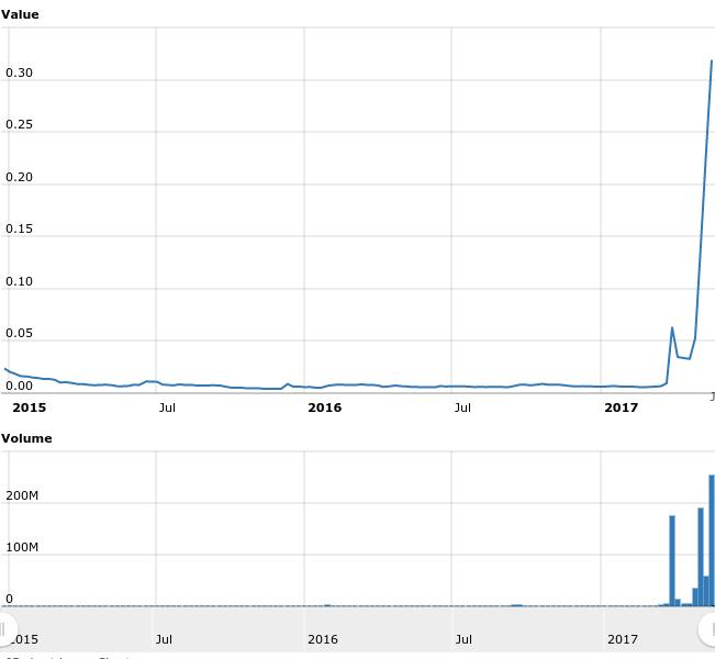 Ripple chart Crypto resource