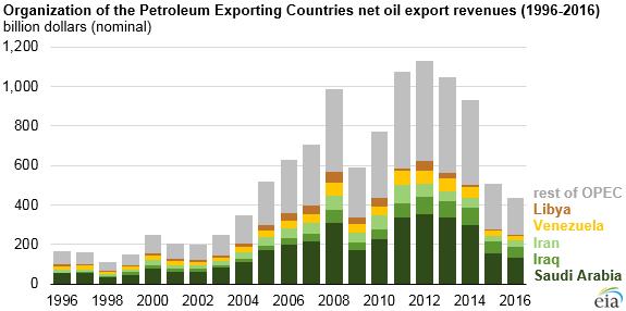 EIA OPEC Revenue By Country