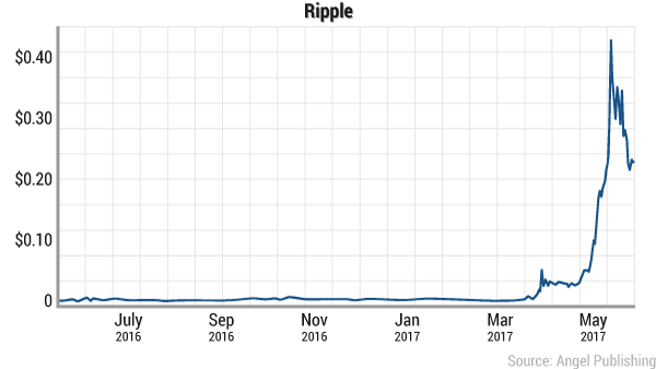 digital-currency-ripple-2