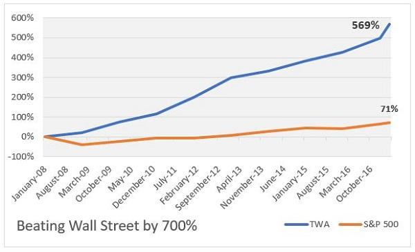 TWA vs S%26P