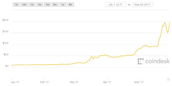 ETH chart of gains