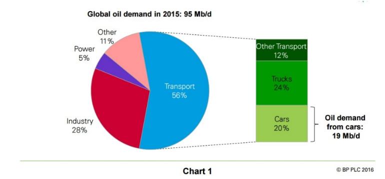 bp oil demand