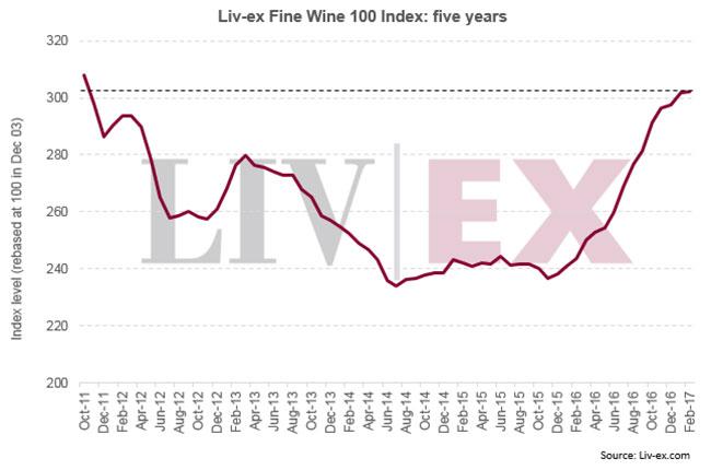 wine chart 2017