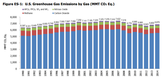 US gas emissions
