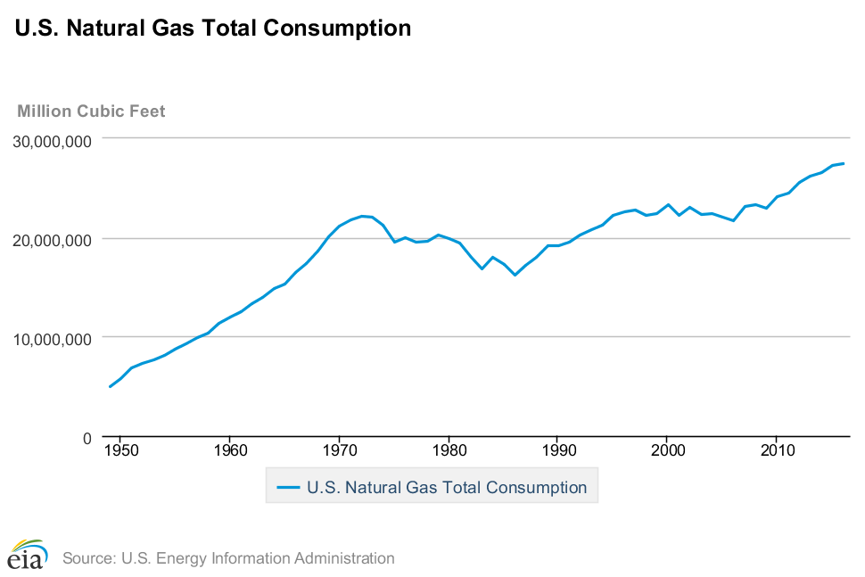 How Much Cleaner Is Natural Gas Than Coal And Oil