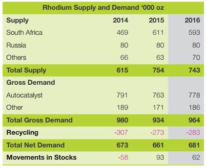 Rhodium Supply Demand