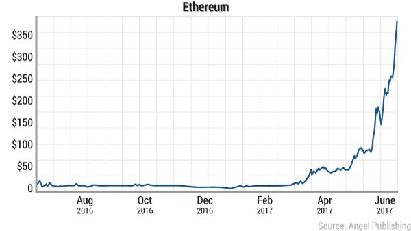 tao-digital-currency-ethereum