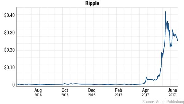 tao-digital-currency-ripple