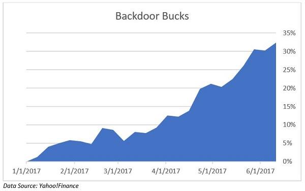 Backdoor profits