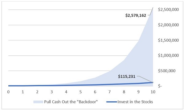 annualized backdoor profits