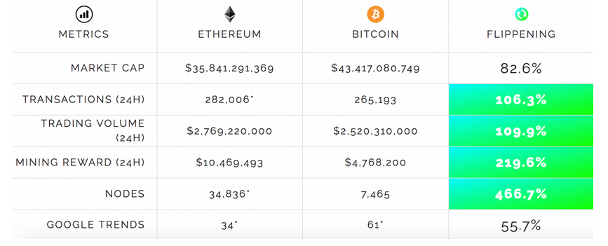 Cryptocurrency Table