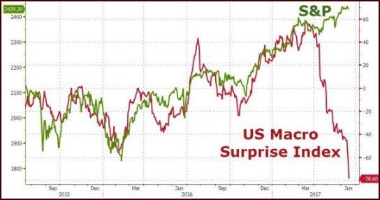 us macro surprise index