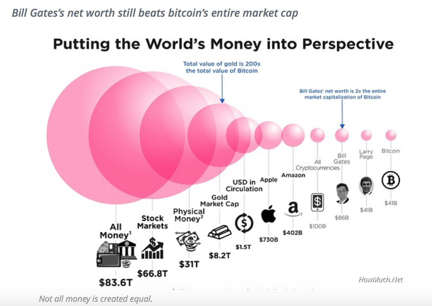 world's money in perspective