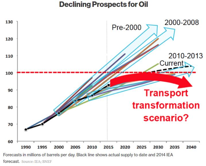peak oil chart 1
