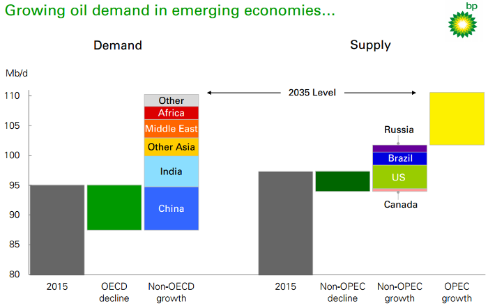 growing oil demand chart