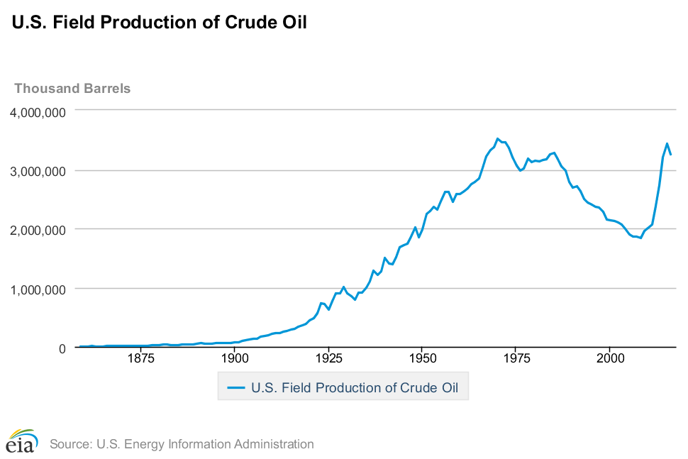 U.S. crude oil production chart